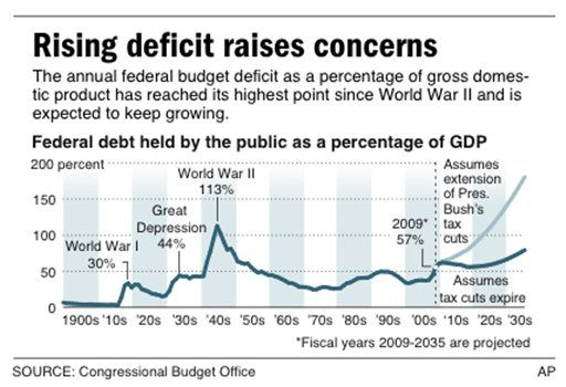 world war 2 deficit spending essay The us federal government used a variety of measure to finance the war this included deficit spending, increased taxes, and borrowing a war bond campaign.